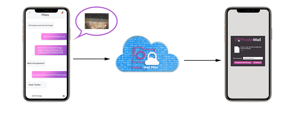 Why You Should Use PrivateMail SecureShare When File Sharing